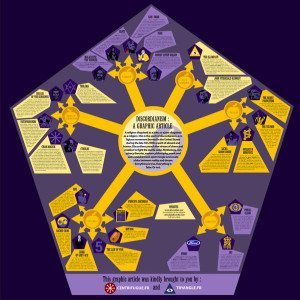 Discordian mindmap v2 english version