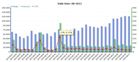 Статистика сети ZooAdv за август 2012 года