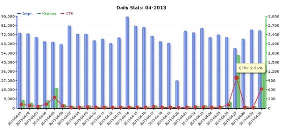 Статистика сети ZooAdv за апрель 2013 года