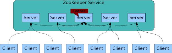 ZooKeeper服务