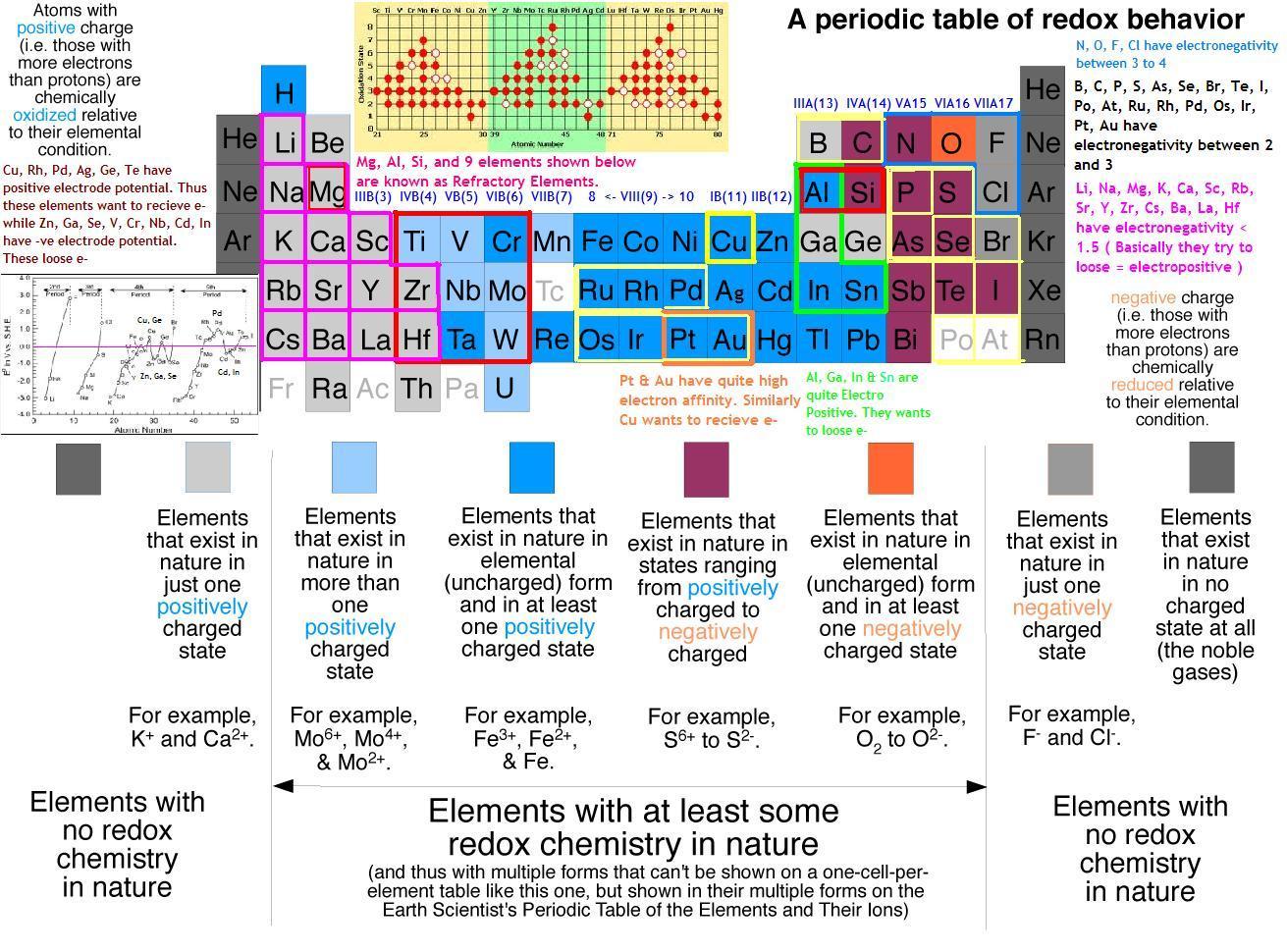 Ncert Cbse Standard 12 P Block Elements Chapter 7