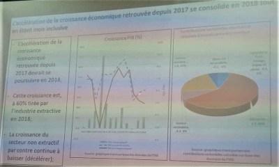 RDC : aperçu de la situation économique en 2018 selon le FMI 10