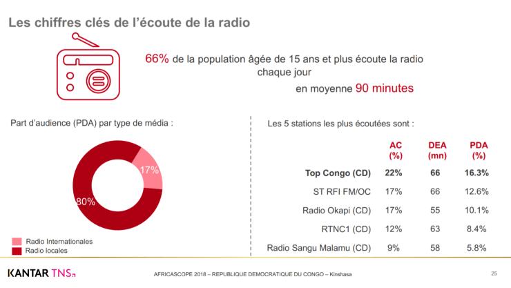 RDC : Top Congo, la radio la plus écoutée (Kantar TNS) 2