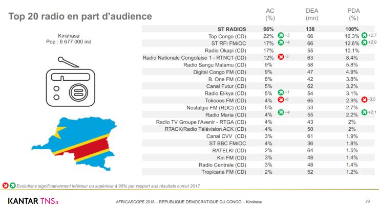 RDC : Top Congo, la radio la plus écoutée (Kantar TNS) 4