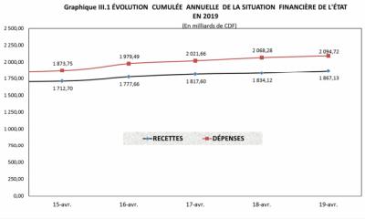 RDC: Budget de l'Etat 2019 exécuté à 19% en recettes et 21% en dépenses au 19 avril 101