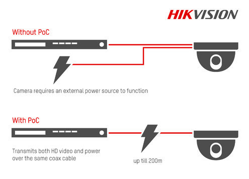 DS-2CE56DNapajanje kamere preko koaksijalnog kabla8T-ITME kamera za video nadzor hikvision cena prodaja ugradnja servis beograd