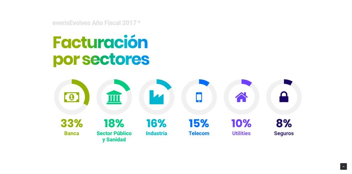 5 - Facturación por sectores