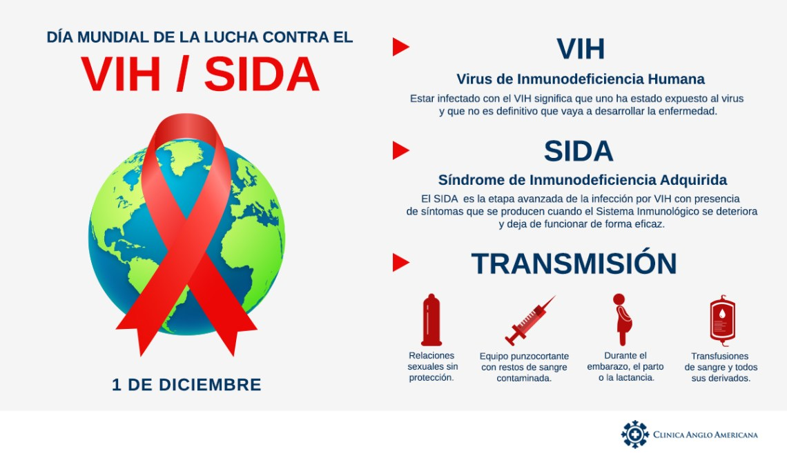INFOGRAFÍA SIDA
