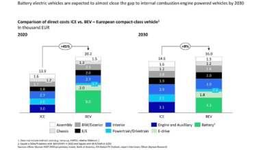 Photo of Los coches eléctricos son un 45% más caros de fabricar que los térmicos