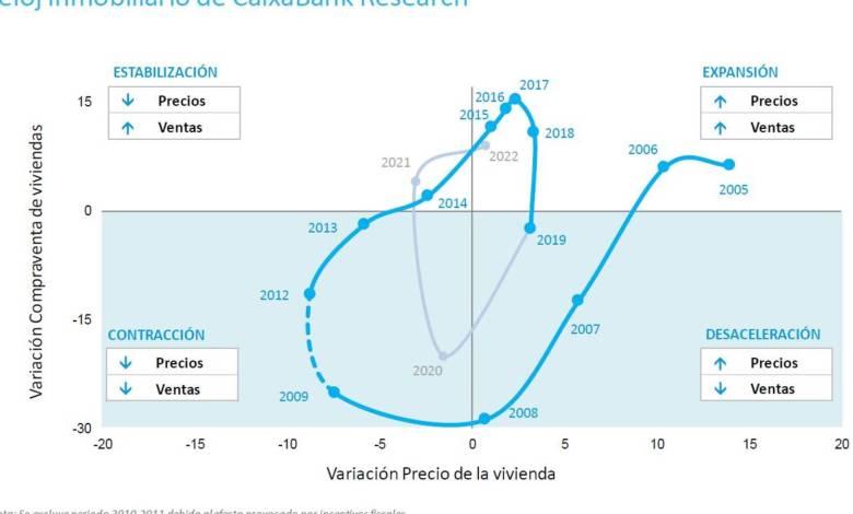 el-reloj-inmobiliario-de-caixabank-marca-la-vuelta-al-ciclo-alcista-de-la-vivienda-en-2022