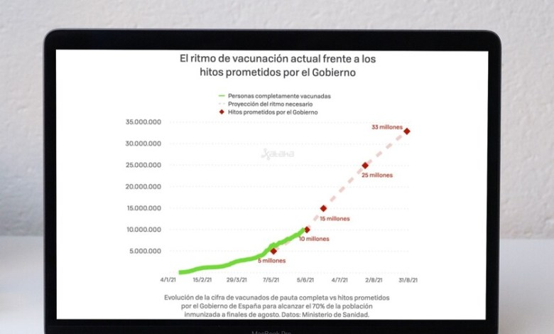 espana-cumple-su-segundo-objetivo-de-vacunacion:-ya-hay-mas-de-10-millones-de-vacunados-de-pauta-completa