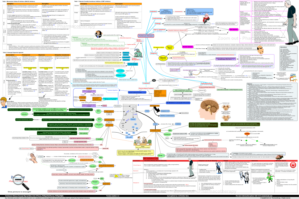 Parkinson_Disease_Concept_Map_Zoom_out_Pharmacotherapy