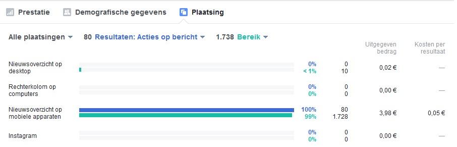 resultaten fb advertentie
