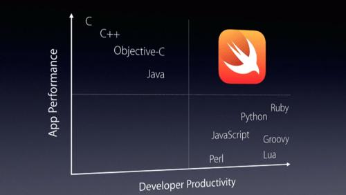 swift_productive