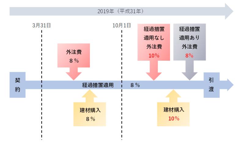 請負契約に係る課税仕入れの説明図