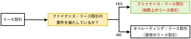 ファイナンス・リース取引とオペレーティング・リース取引の分類方法