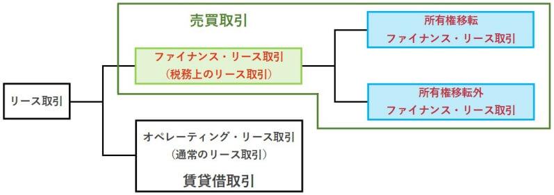 リース取引の分類と会計処理の分類