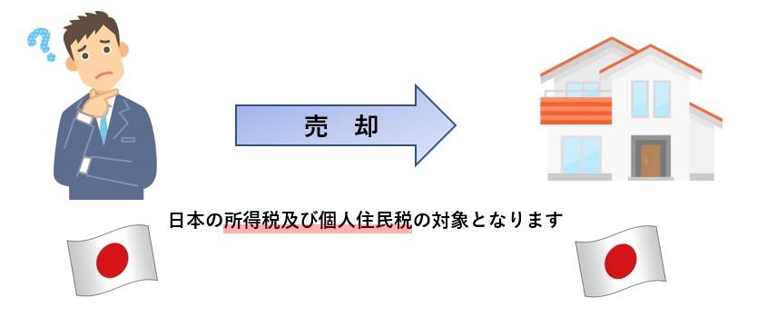外国不動産売却03