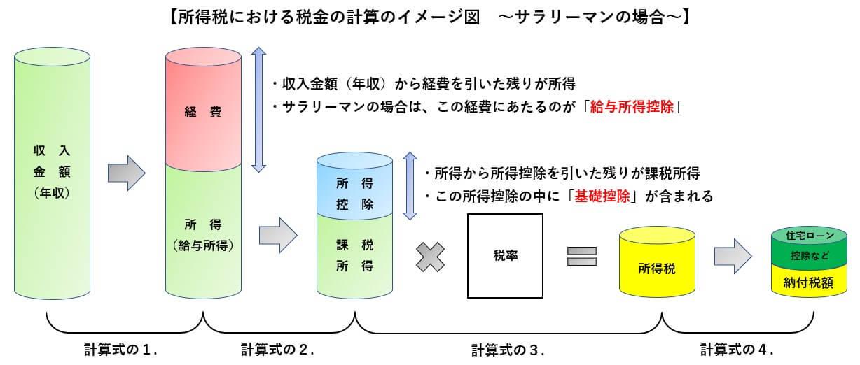 給与所得控除・基礎控除のイメージ図