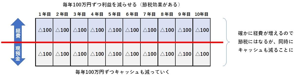 生命保険節税02_02