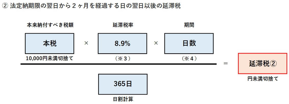 延滞税の計算⑤
