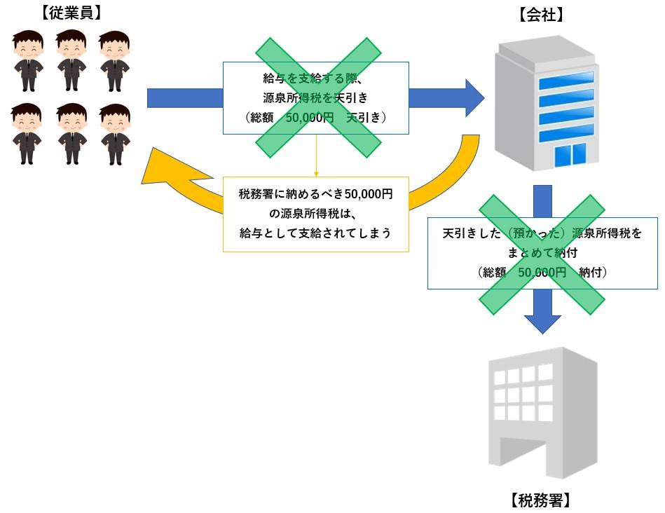 源泉徴収事務02