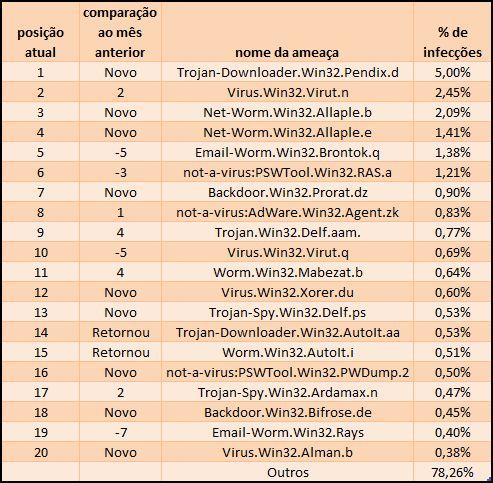 Lista das 20 maiores ameaças online - Maio 2008