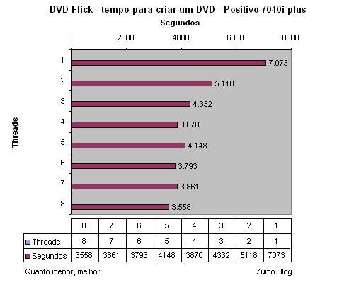 dvd_flick_testes