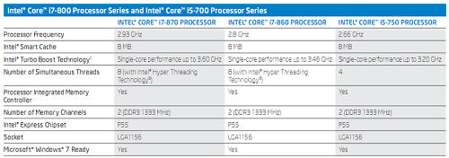 Core_i5_i7_compared_small