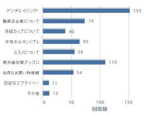 アンケート回答グラフ