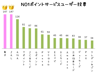 NO1ポイントサービスユーザー投票(楽天1位の棒グラフ)