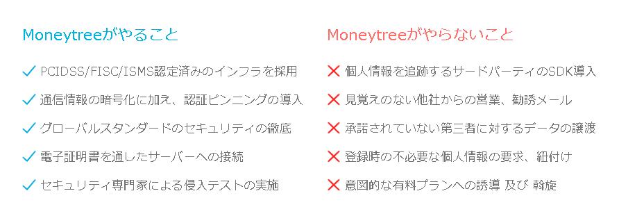マネーツリー(家計簿アプリ)のセキュリティ対策画像