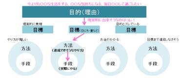 目的・目標・方法・手段のイメージ画像