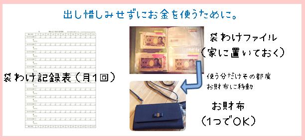 袋わけ家計簿(出し惜しみせずお金を使うために用意するもの)説明画像