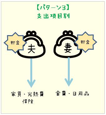 共働きの家計管理解説画像(項目別で管理。貯金は各自)