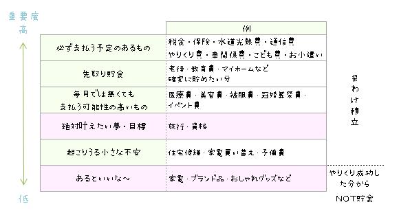 袋わけ重要項目の重要度表(重要度の高い物から振り分ける)