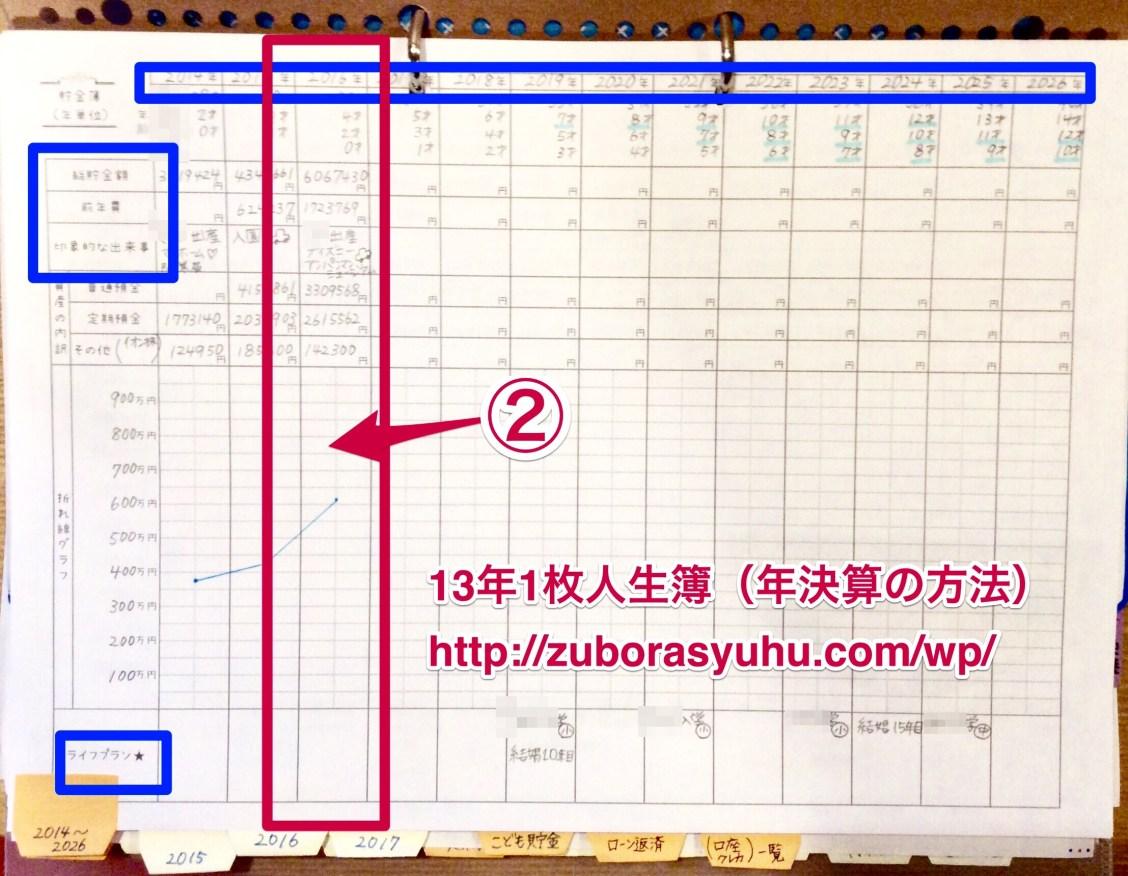 人生家計簿のつけ方解説画像(13年分紙1枚・ライフプラン)
