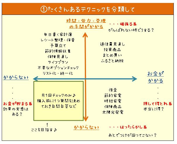 たくさんある貯金術を、お金と時間・労力・管理で4分類した図解表