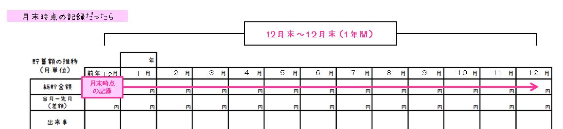 家計簿の当月欄は月末時点の記録をすることを解説した画像