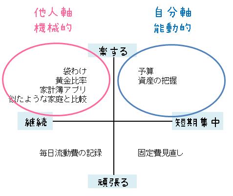 家計の他人軸・自分軸と機械的・能動的の図解