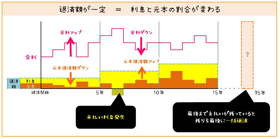変動金利の仕組み(5年間返済額が変わらない理由と落とし穴図解)