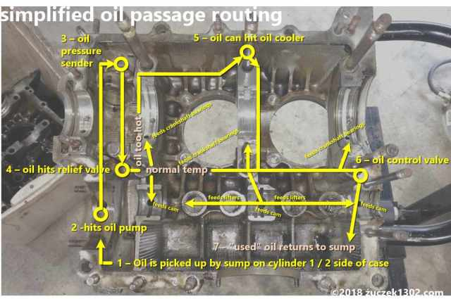 Dual-Relief VW AS41 Case Simplified Oil Routes