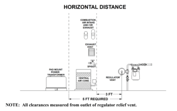 Gas Meter Distance to electrical