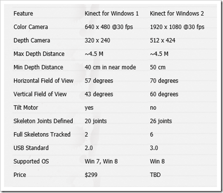 A great comparison chart of the difference between the two Kinects (Image by Zugara)
