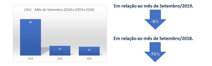 Dados mostram redução dos índices de criminalidade. Imagem: Divulgação