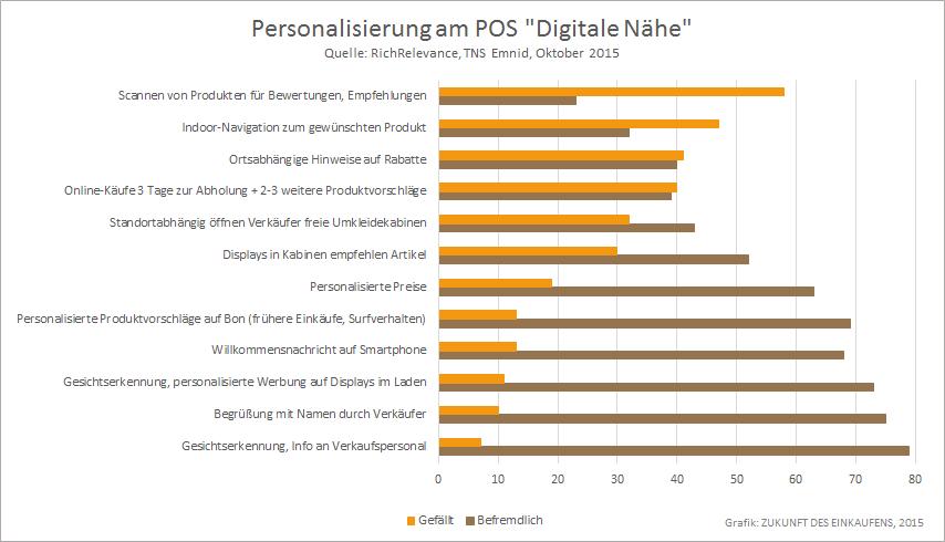 Digitale Naehe