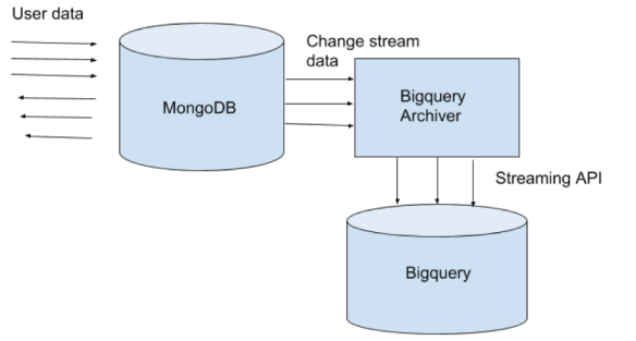 Realtime Archival of Mongo Collections to BigQuery | zulily