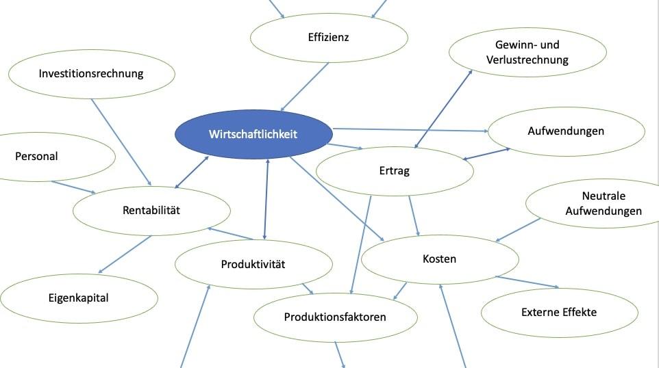 Wirtschaftlichkeitsrechnung. Grafik: Stephan Bleek