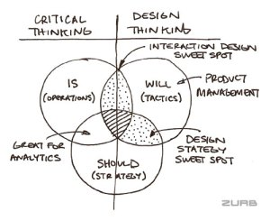 ZURB  Critical and Design Thinking