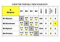 turnaj-troch-kralov-2017-vysledky-1